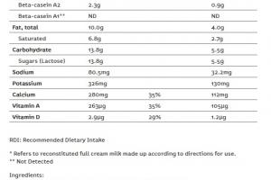 ưu điểm sữa bột a2